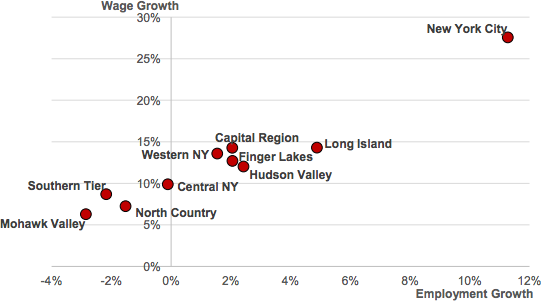 New York Employment & Wage Growth by Region