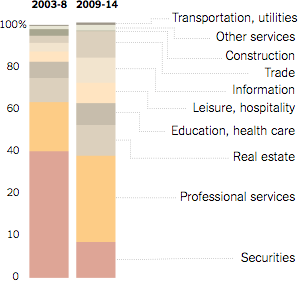 New York Job Growth by Industry